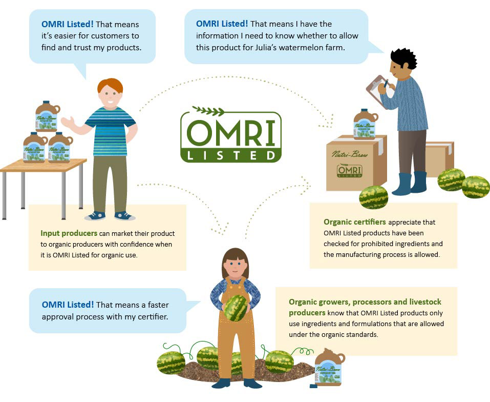 How OMRI Helps | Organic Materials Review Institute